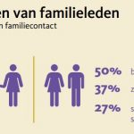 Facts onterven familieleden
